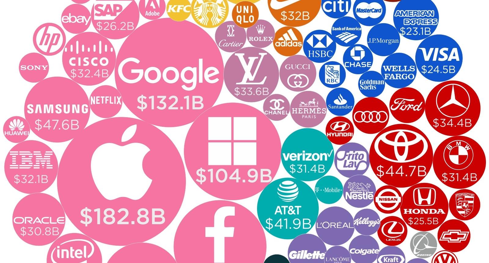 بازاریابی محتوا در برند ها