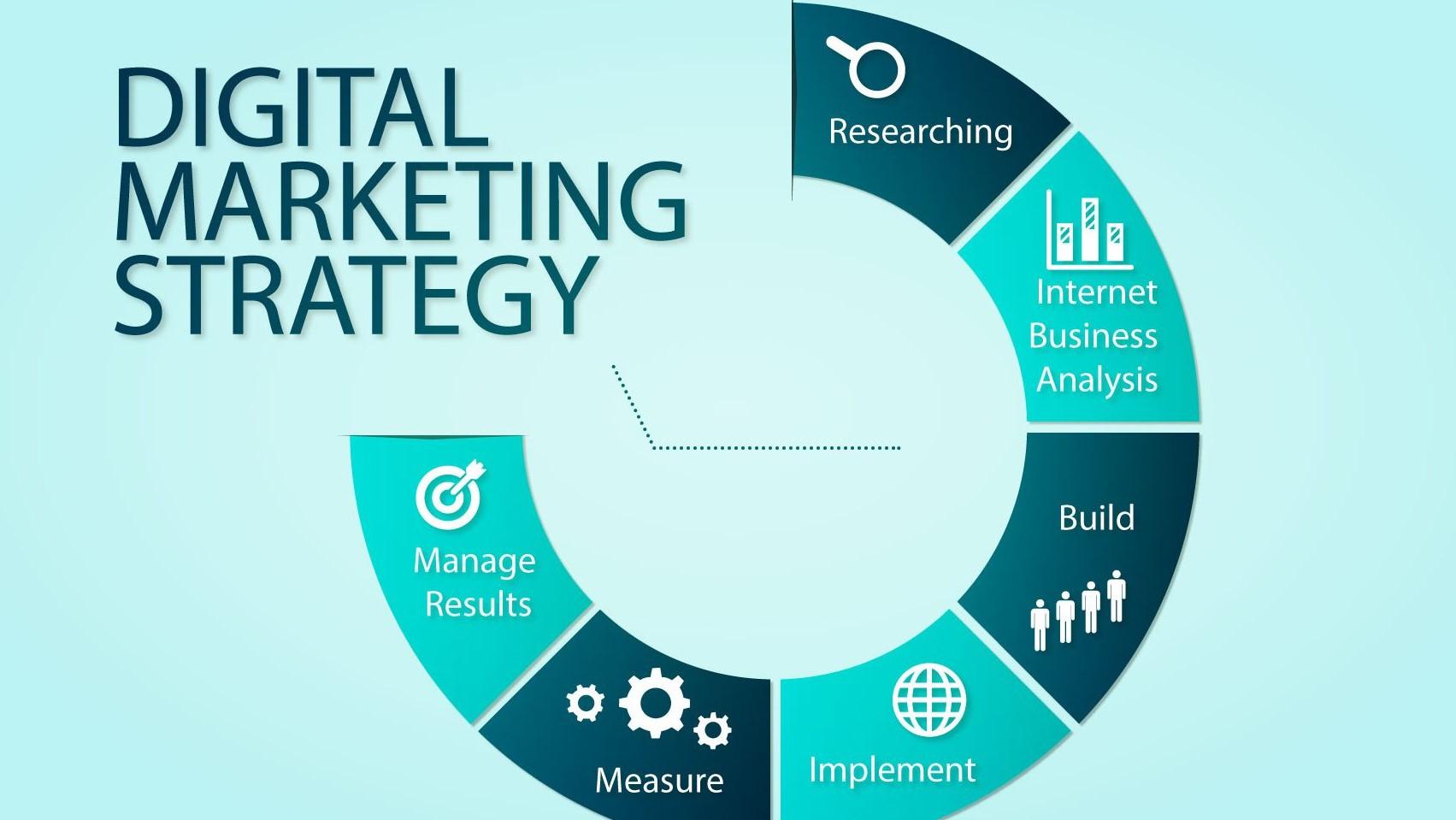 استراتژی دیجیتال مارکتینگ (بخش دوم)