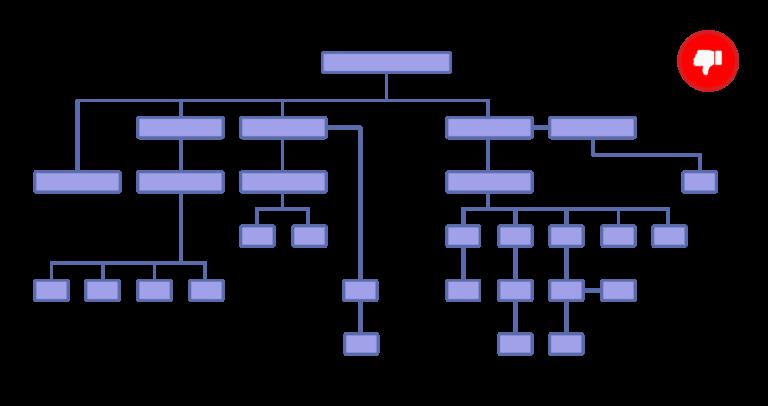 ساختار غیر تخت