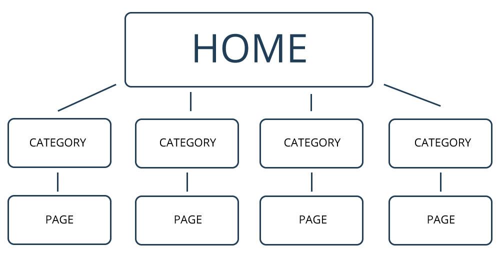 ساختار سایت در سئو تکنیکال چیست